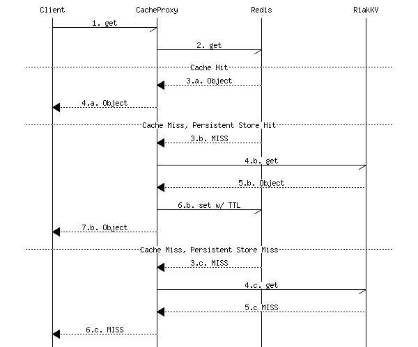 GET command sequence diagram