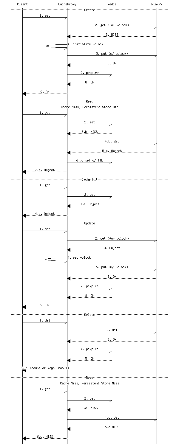 Object lifetime sequence diagram