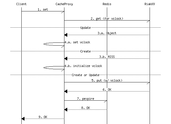 SET command sequence diagram